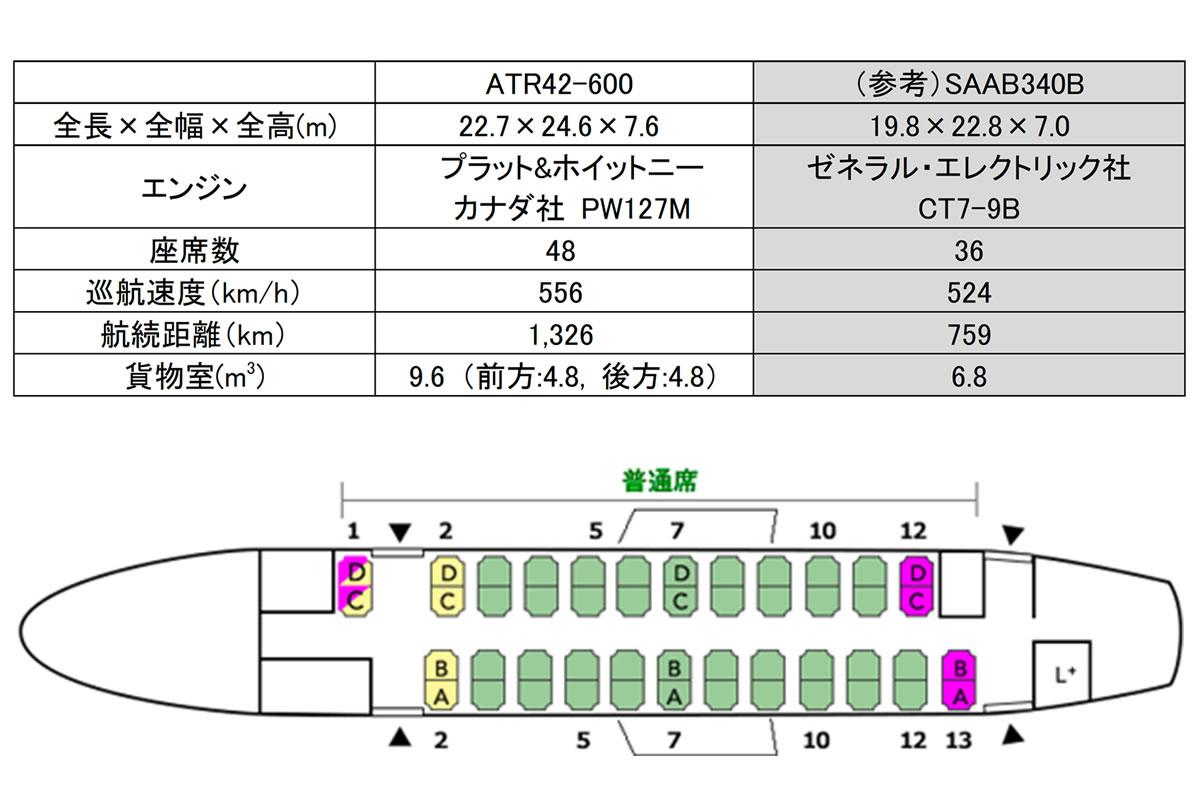 ATR42-600型機の諸元とシートレイアウト