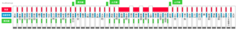 JR京浜東北線の駅一覧・路線図・停車駅・お出かけ情報 | トラベルタウンズ